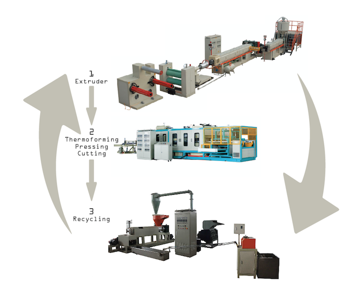 Foam Plate Production Line